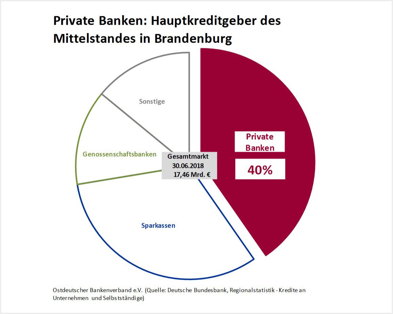 Bankenmarkt_Kredite_Mittelstand_Halbjahr_2018_Brandenburg